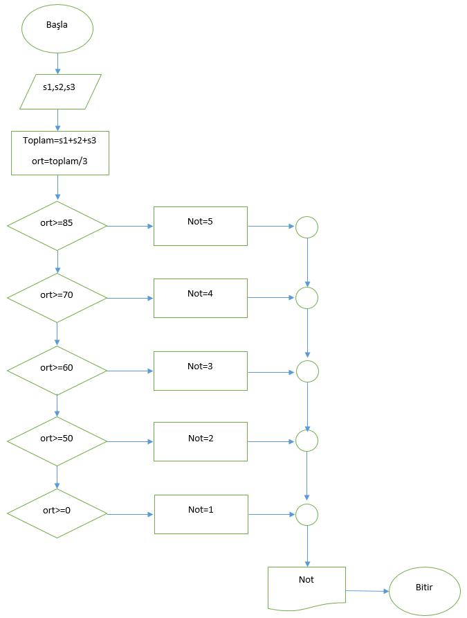 üç sınavdan alınan notortalaması algoritması - akış diyagramı