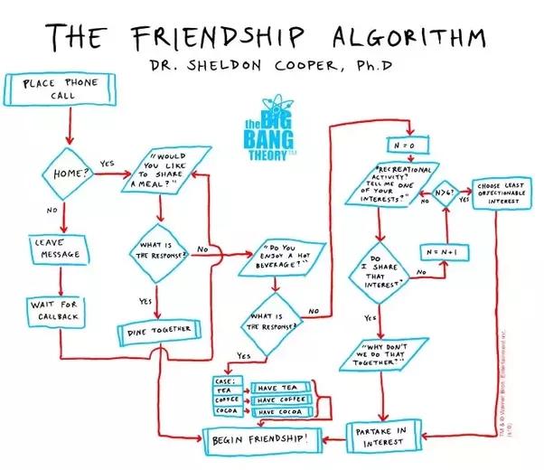 Arkadaşlık algoritması